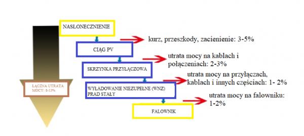 sprawnosc-falownikow-naslonecznienie-1