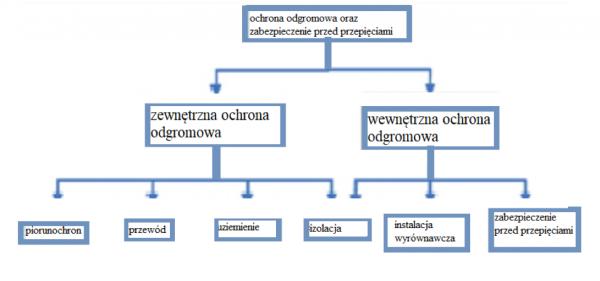 system-zabezpieczenia-odgromowego-2