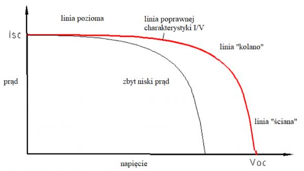 charakterystyka-prądowo-napięciowa-I/V