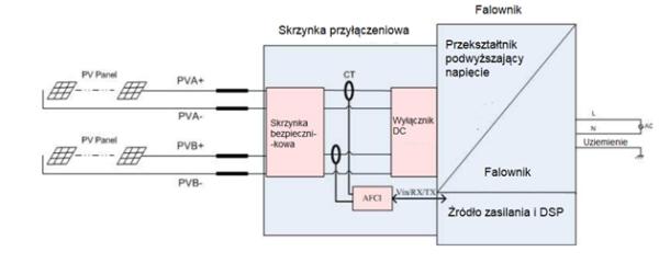 modul-przerywacza-luku-elektrycznego-afci